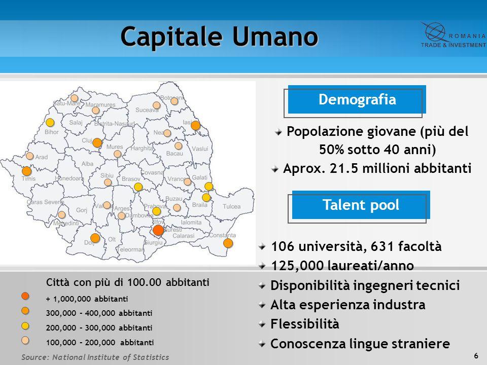 17 Incentivi e sussidi I FISCAL CODE:  Agevolazioni fiscali per profitti reinvestiti;  Possibilità di ammortamento accelerato dei macchinari (50% nel primo anno);  Possibilità di rimandare le perdite fiscali per un periodo di oltre 7 anni;  Esenzione delle tasse su edifici e terreni applicate dai consigli locali in Romania sulla base degli aiuti statali;  Incentivi fiscali per Ricerca e Sviluppo:deduzione di oltre il 20% delle spese per attività di ricerca e sviluppo;  Sussidi per assunzione e training di nuovo personale.