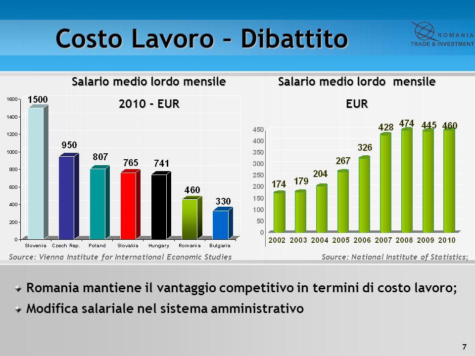 7 Costo Lavoro – Dibattito Salario medio lordo mensile EUR Source: Vienna Institute for International Economic Studies Romania mantiene il vantaggio c