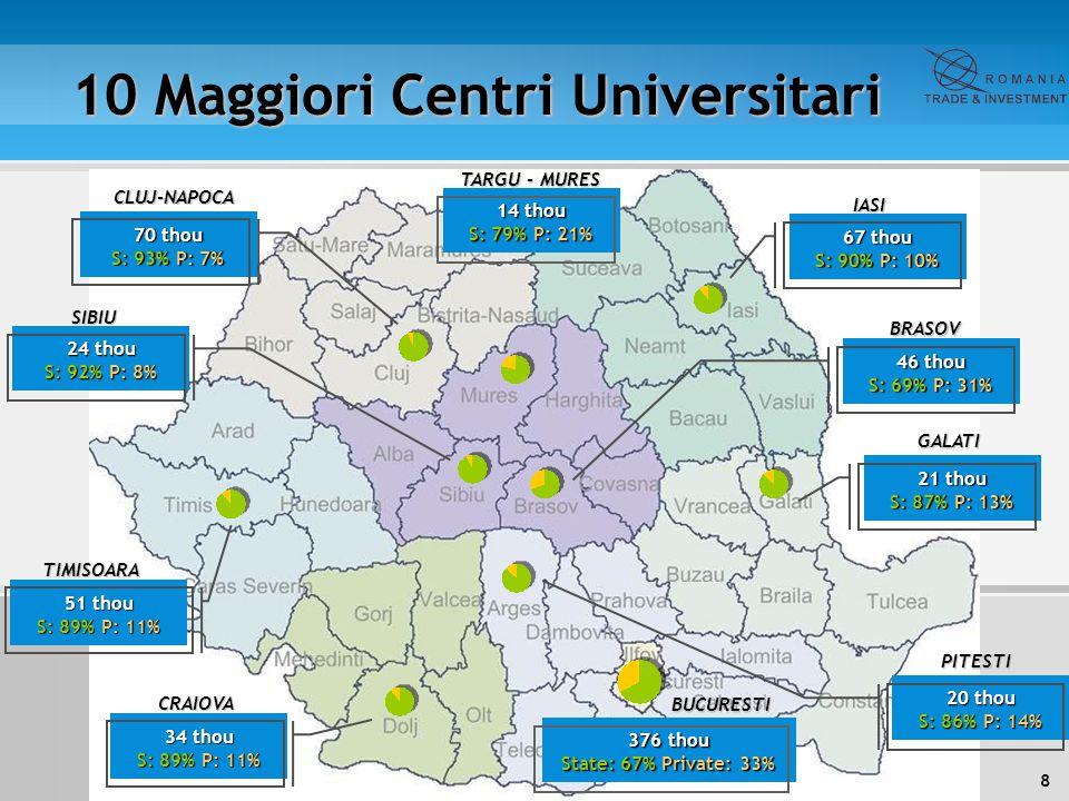 9 Flussi capitali stranieri 2010 Second posto per flusso capitale straniero nell Europa Centrale ed Est Stock oltre EUR 52.5 milliardi.