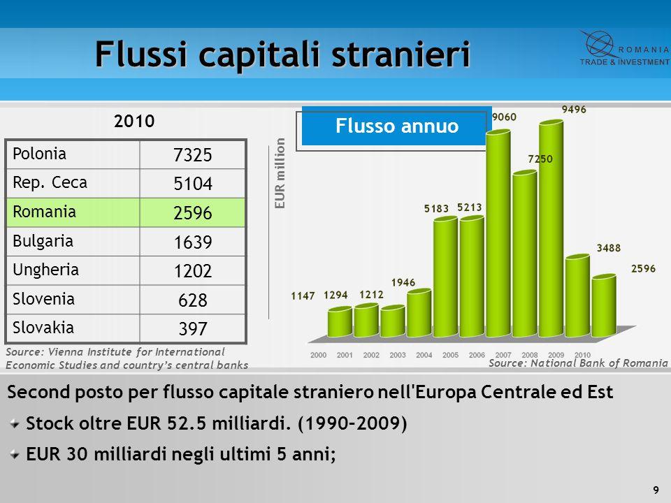 9 Flussi capitali stranieri 2010 Second posto per flusso capitale straniero nell'Europa Centrale ed Est Stock oltre EUR 52.5 milliardi. (1990–2009) EU