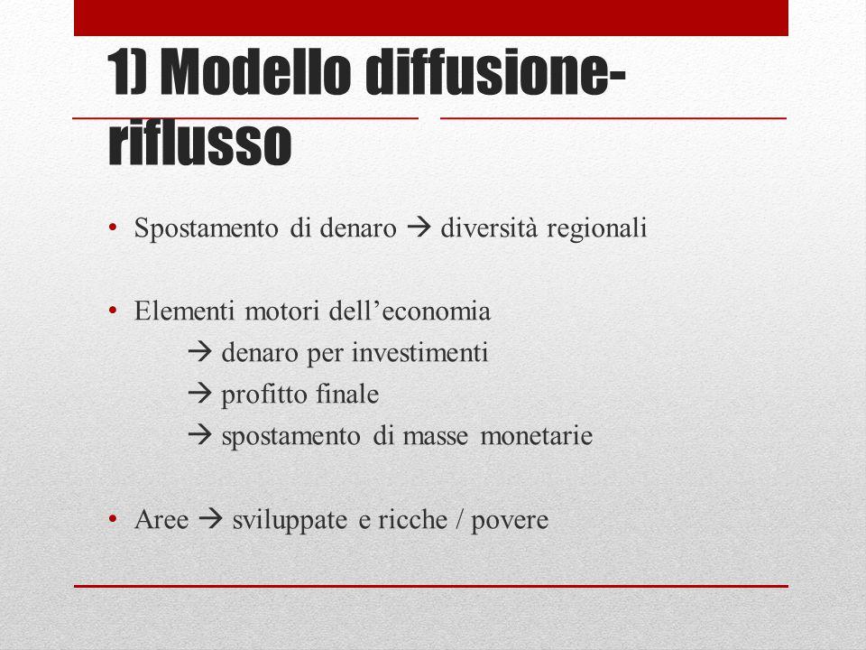 1) Modello diffusione- riflusso Spostamento di denaro  diversità regionali Elementi motori dell'economia  denaro per investimenti  profitto finale  spostamento di masse monetarie Aree  sviluppate e ricche / povere