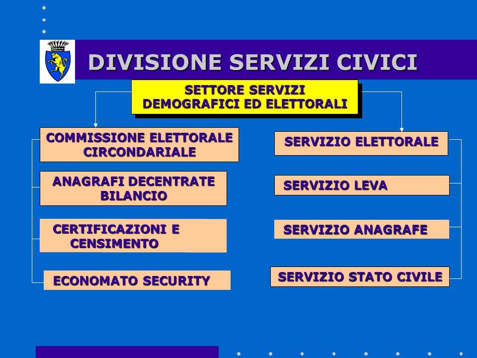 DIVISIONE SERVIZI CIVICI DIREZIONE dott.
