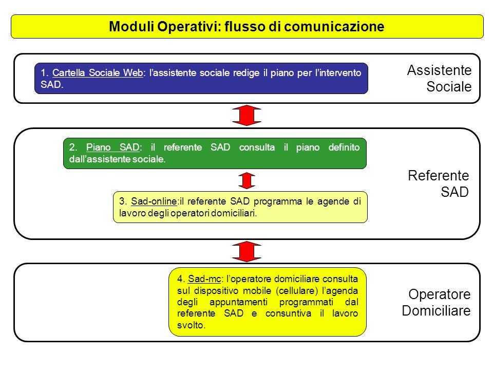 Operatore Domiciliare Assistente Sociale Referente SAD 1. Cartella Sociale Web: l'assistente sociale redige il piano per l'intervento SAD. 2. Piano SA