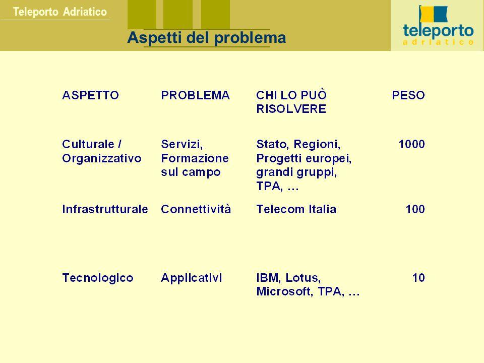 Teleporto Adriatico Aspetti del problema