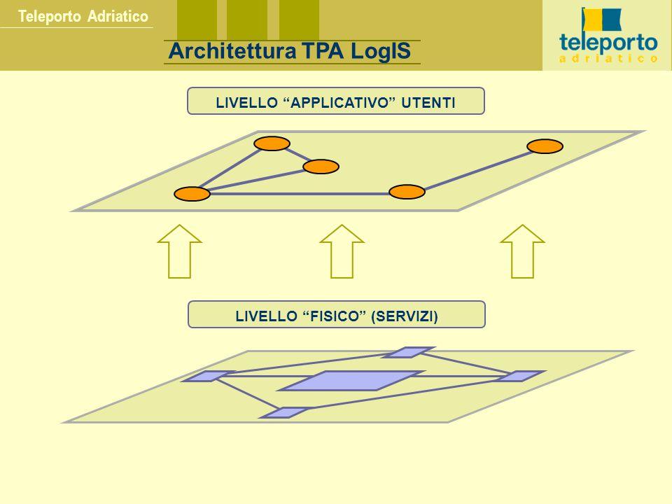 Teleporto Adriatico Architettura TPA LogIS LIVELLO APPLICATIVO UTENTILIVELLO FISICO (SERVIZI)