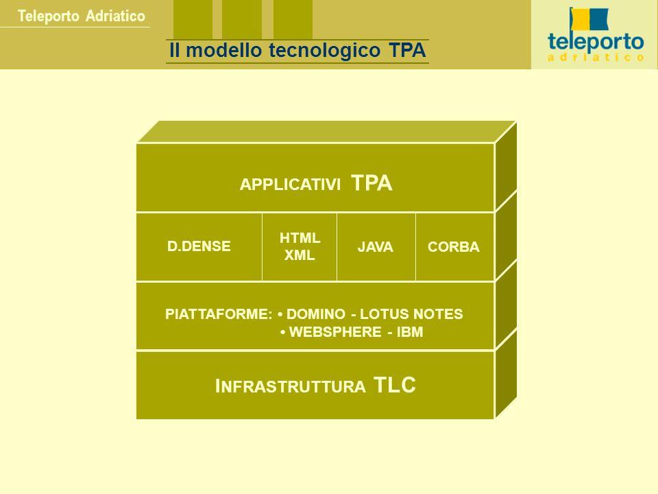 Teleporto Adriatico I NFRASTRUTTURA TLC PIATTAFORME: DOMINO - LOTUS NOTES WEBSPHERE - IBM D.DENSE HTML XML JAVACORBA APPLICATIVI TPA Il modello tecnologico TPA
