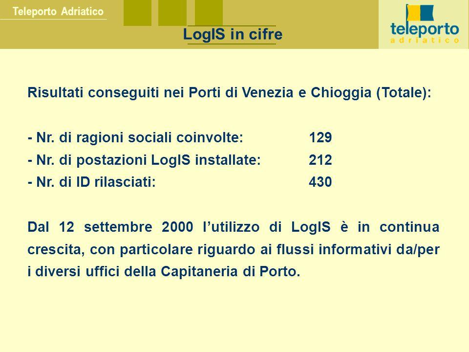 Teleporto Adriatico LogIS in cifre Risultati conseguiti nei Porti di Venezia e Chioggia (Totale): - Nr. di ragioni sociali coinvolte:129 - Nr. di post