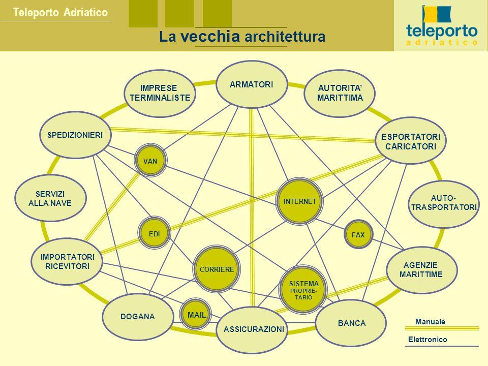 Teleporto Adriatico La vecchia architettura VAN EDI MAIL SISTEMA PROPRIE- TARIO CORRIERE INTERNET FAX ARMATORI AUTORITA' MARITTIMA ESPORTATORI CARICAT