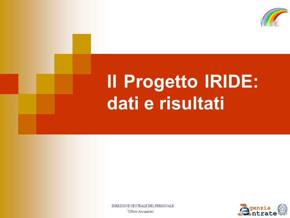 DIREZIONE CENTRALE DEL PERSONALE Ufficio Assunzioni Il Progetto IRIDE: dati e risultati