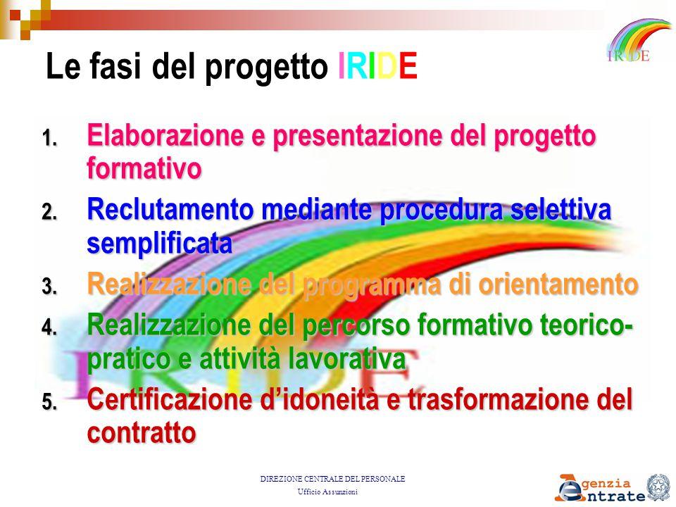 DIREZIONE CENTRALE DEL PERSONALE Ufficio Assunzioni Il Progetto IRIDE: il percorso formativo teorico-pratico e attività lavorativa 4.
