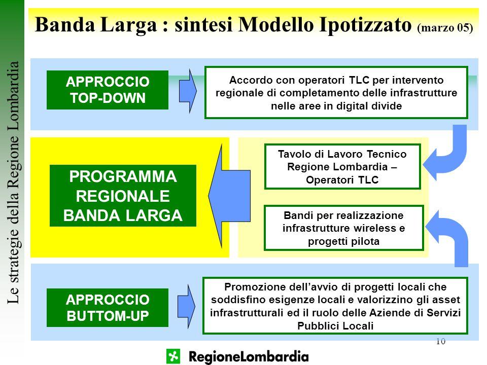 10 Le strategie della Regione Lombardia Banda Larga : sintesi Modello Ipotizzato (marzo 05) APPROCCIO TOP-DOWN APPROCCIO BUTTOM-UP Accordo con operato