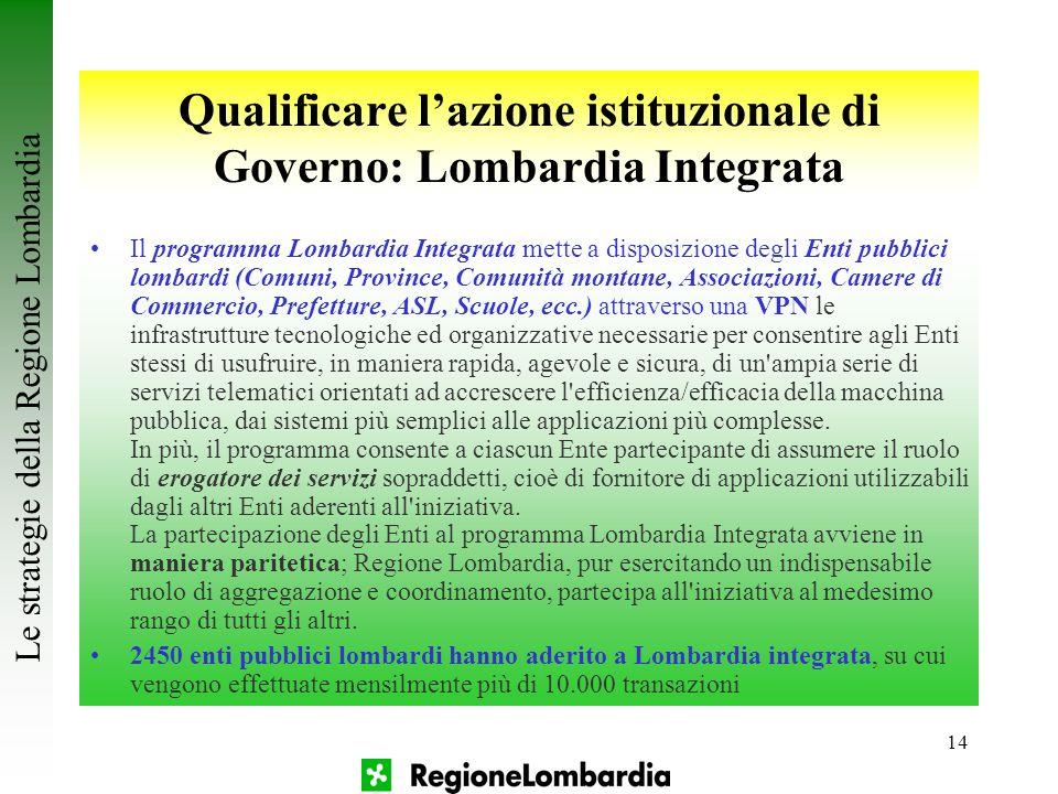 14 Qualificare l'azione istituzionale di Governo: Lombardia Integrata Il programma Lombardia Integrata mette a disposizione degli Enti pubblici lombar