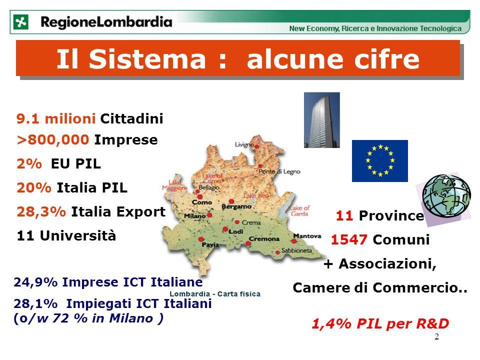 2 9.1 milioni Cittadini >800,000 Imprese 2% EU PIL 20% Italia PIL 28,3% Italia Export 11 Università Il Sistema : alcune cifre 11 Province 1547 Comuni
