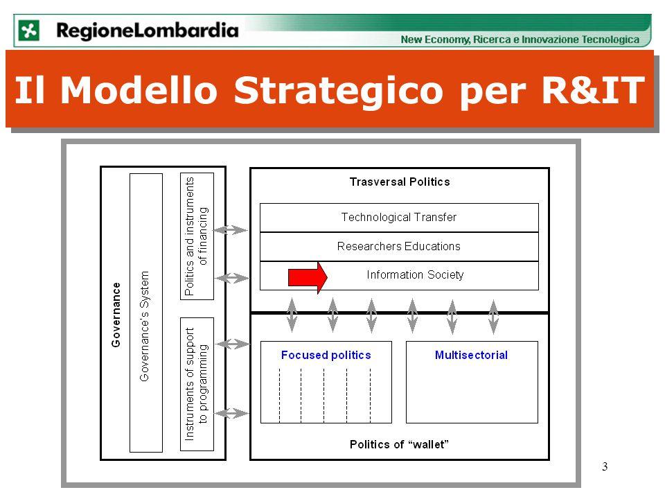 4 Le strategie regionali per lo Sviluppo della SI Dall'inizio della VII legislatura Regione Lombardia ha dedicato una specifica delega assessorile alla Nuova Economia e si è dotata di una strategia col documento eLomb@rdia: dall'e-government alla e- governance ( 2002), eLomb@rdia: dall'e-government alla e- governance ( 2002)eLomb@rdia: dall'e-government alla e- governance ( 2002) di un Piano di Azione per la Società della Informazione (2003) e di NEOS + Intese a Livello Locale ( ex.