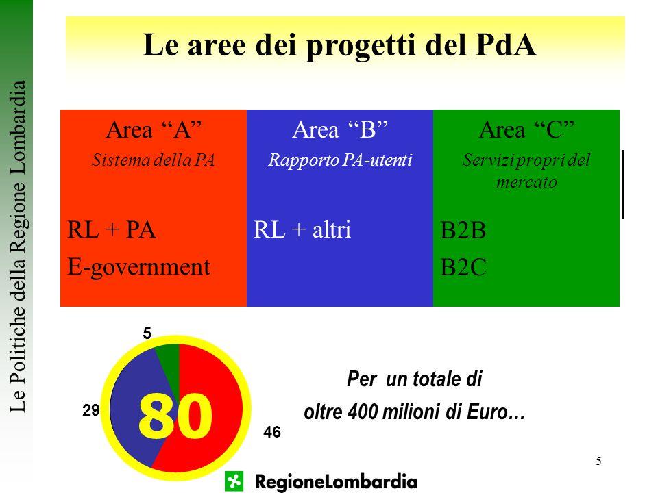 """5 Le aree dei progetti del PdA Area """"A"""" Sistema della PA RL + PA E-government Area """"B"""" Rapporto PA-utenti RL + altri Area """"C"""" Servizi propri del merca"""