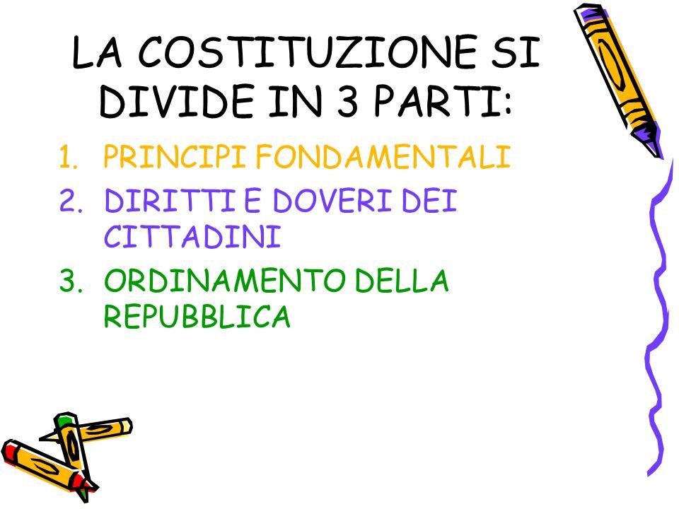 LA COSTITUZIONE SI DIVIDE IN 3 PARTI: 1.PRINCIPI FONDAMENTALI 2.DIRITTI E DOVERI DEI CITTADINI 3.ORDINAMENTO DELLA REPUBBLICA