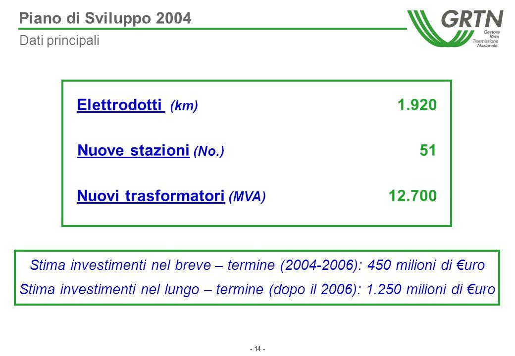 - 14 - Piano di Sviluppo 2004 Elettrodotti (km) 1.920 Nuove stazioni (No.) 51 Nuovi trasformatori (MVA) 12.700 Stima investimenti nel breve – termine