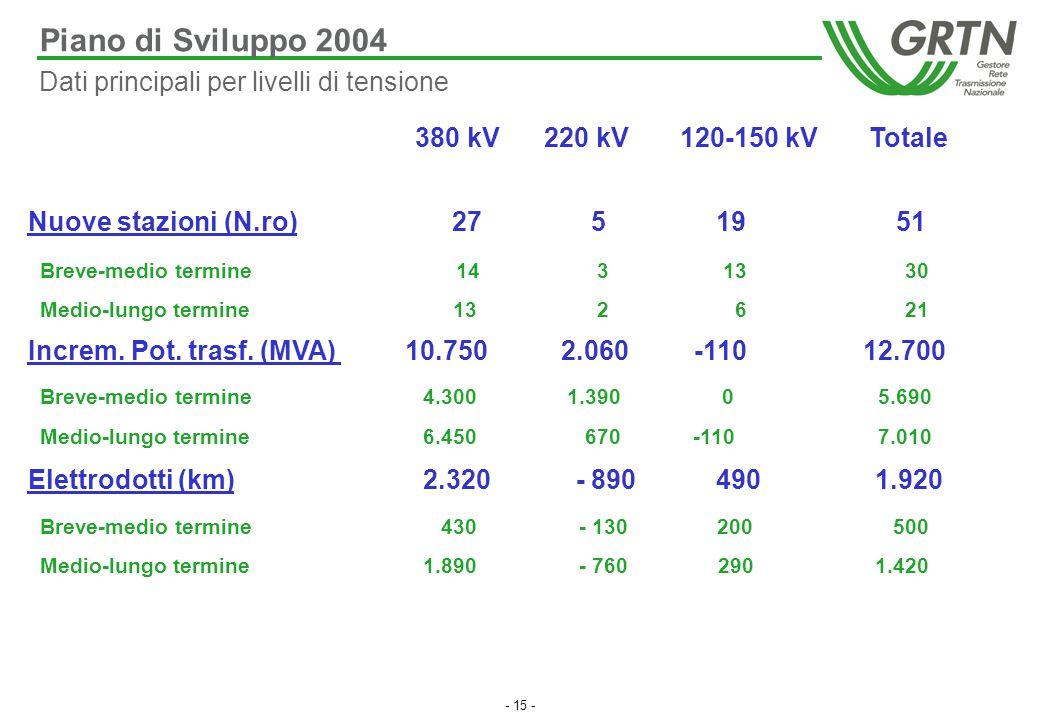 - 15 - Piano di Sviluppo 2004 Nuove stazioni (N.ro) 27 5 19 51 Breve-medio termine 14 3 13 30 Medio-lungo termine 13 2 6 21 Increm. Pot. trasf. (MVA)
