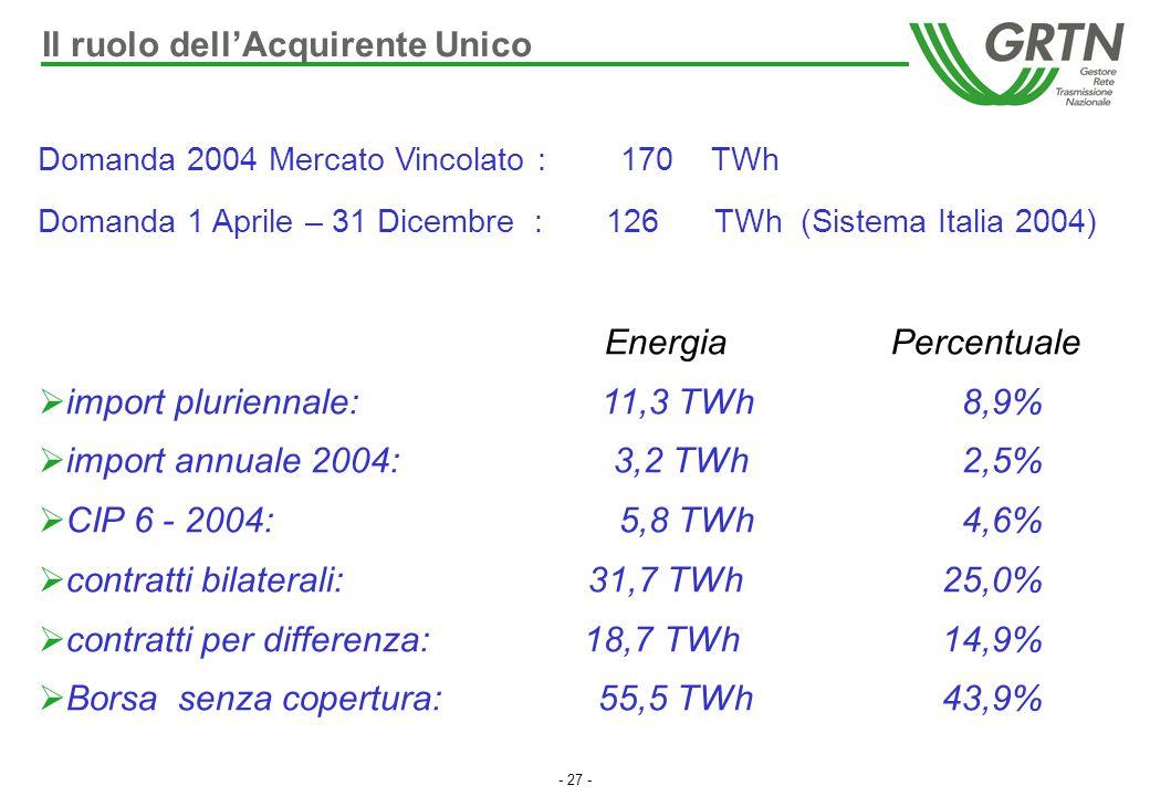 - 27 - Domanda 2004 Mercato Vincolato : 170 TWh Domanda 1 Aprile – 31 Dicembre : 126 TWh (Sistema Italia 2004) Energia Percentuale  import pluriennal