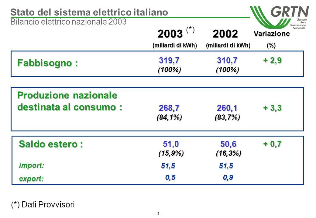 - 3 - Variazione 20022003 (miliardi di kWh) (miliardi di kWh) (%) Fabbisogno : 319,7(100%)310,7(100%) + 2,9 Stato del sistema elettrico italiano Bilan