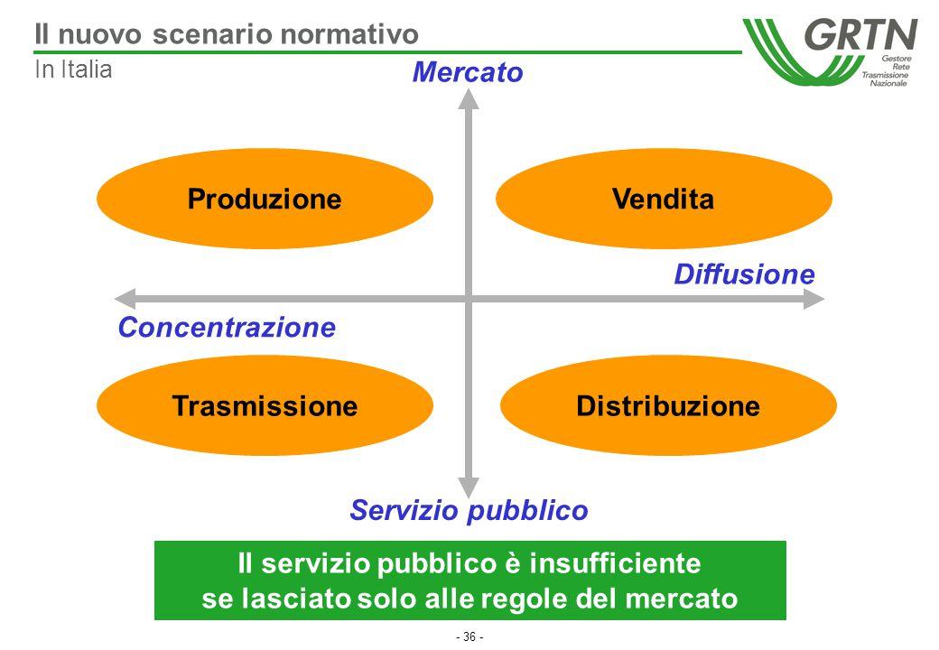 - 36 - Concentrazione Servizio pubblico Mercato Diffusione Il servizio pubblico è insufficiente se lasciato solo alle regole del mercato TrasmissioneV