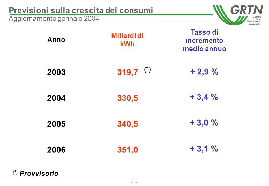 - 5 - Anno 2003 2004 2005 2006 Miliardi di kWh 319,7 330,5 340,5 351,0 Tasso di incremento medio annuo + 3,4 % + 3,0 % + 3,1 % + 2,9 % (*) (*) Provvis