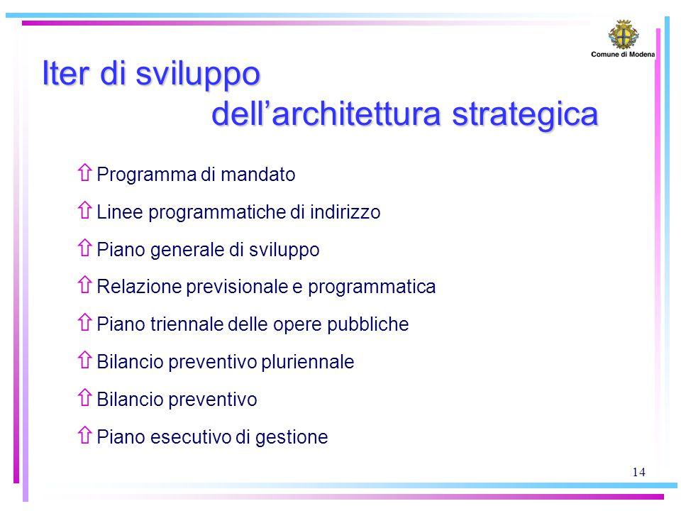 14 Iter di sviluppo dell'architettura strategica ñ Programma di mandato ñ Linee programmatiche di indirizzo ñ Piano generale di sviluppo ñ Relazione p