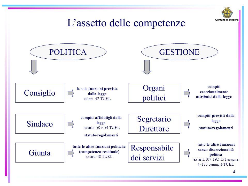4 L'assetto delle competenze POLITICAGESTIONE Consiglio Sindaco Giunta le sole funzioni previste dalla legge ex art. 42 TUEL compiti affidatigli dalla