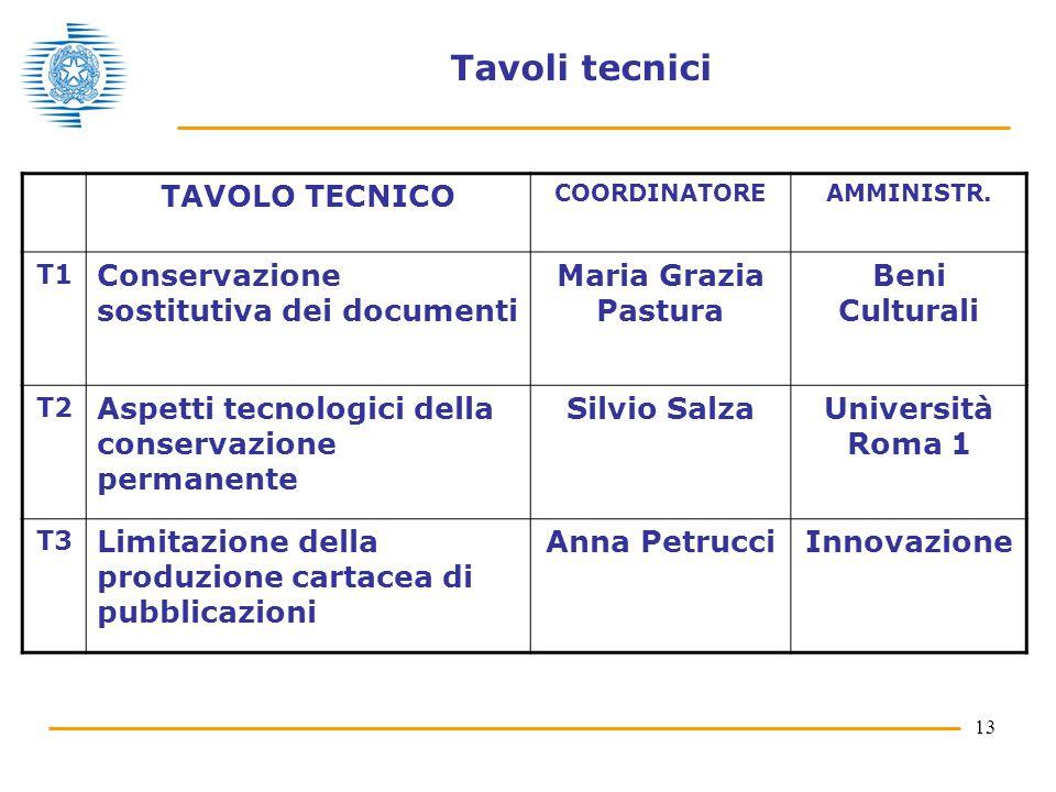 13 Tavoli tecnici TAVOLO TECNICO COORDINATOREAMMINISTR. T1 Conservazione sostitutiva dei documenti Maria Grazia Pastura Beni Culturali T2 Aspetti tecn
