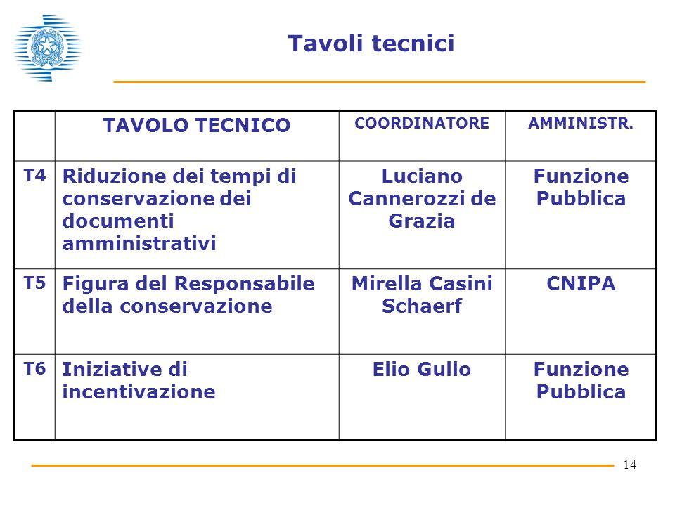 14 Tavoli tecnici TAVOLO TECNICO COORDINATOREAMMINISTR. T4 Riduzione dei tempi di conservazione dei documenti amministrativi Luciano Cannerozzi de Gra