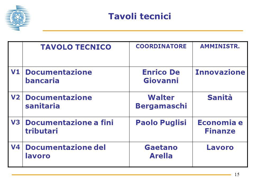 15 Tavoli tecnici TAVOLO TECNICO COORDINATOREAMMINISTR. V1 Documentazione bancaria Enrico De Giovanni Innovazione V2 Documentazione sanitaria Walter B