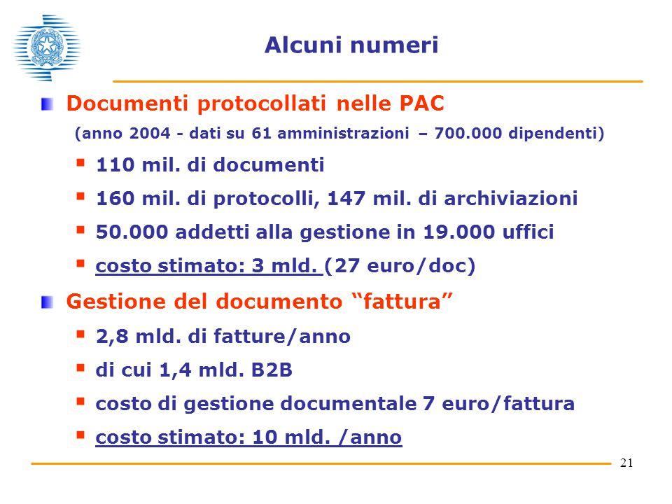 21 Alcuni numeri Documenti protocollati nelle PAC (anno 2004 - dati su 61 amministrazioni – 700.000 dipendenti)  110 mil.