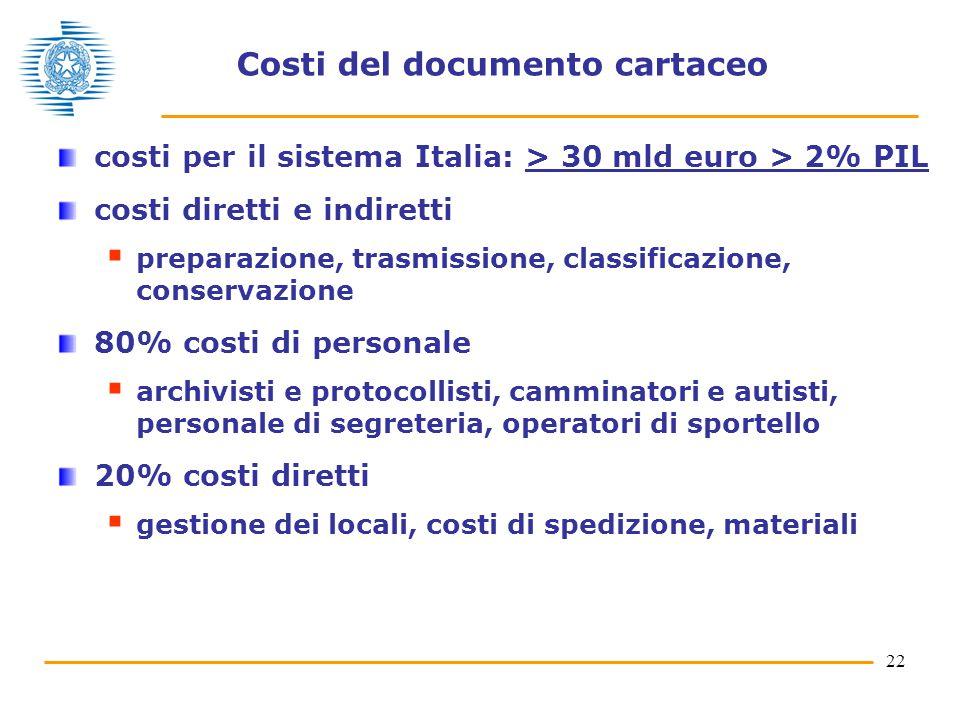 22 Costi del documento cartaceo costi per il sistema Italia: > 30 mld euro > 2% PIL costi diretti e indiretti  preparazione, trasmissione, classifica