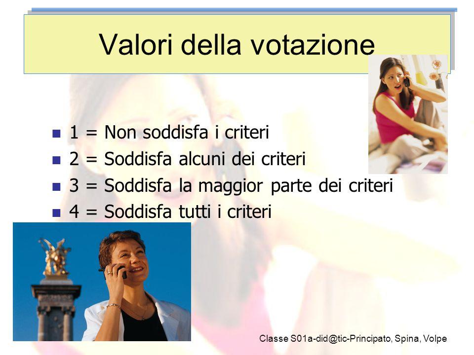 Classe S01a-did@tic-Principato, Spina, Volpe Valori della votazione 1 = Non soddisfa i criteri 2 = Soddisfa alcuni dei criteri 3 = Soddisfa la maggior