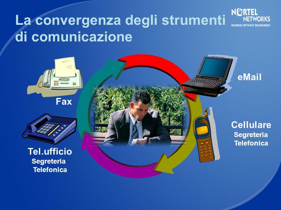 eMail Cellulare Segreteria Telefonica Tel.ufficio Segreteria Telefonica Fax La convergenza degli strumenti di comunicazione