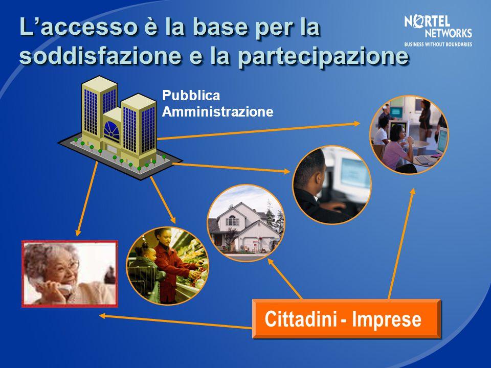 Cittadini - Imprese L'accesso è la base per la soddisfazione e la partecipazione Pubblica Amministrazione