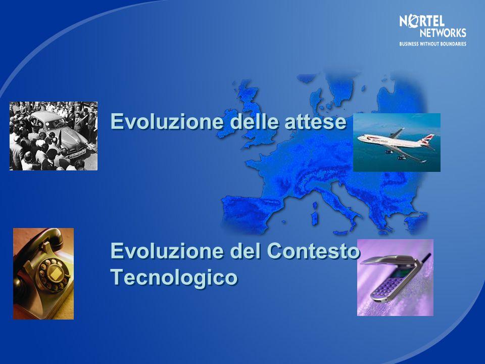 Evoluzione delle attese Evoluzione del Contesto Tecnologico