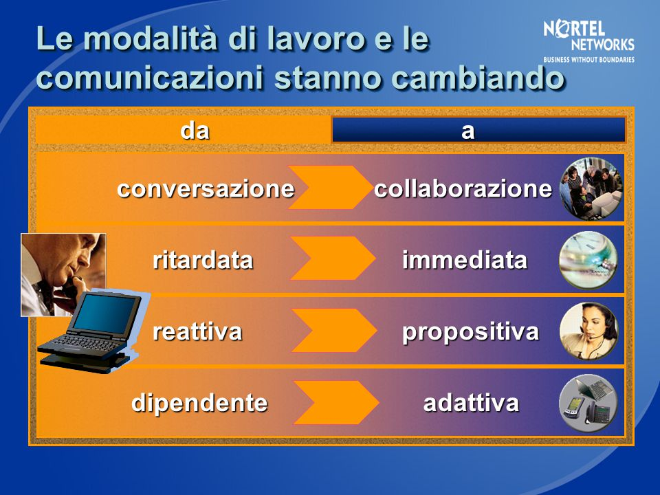 Le modalità di lavoro e le comunicazioni stanno cambiando conversazionecollaborazione conversazionecollaborazione ritardata immediata ritardata immediata reattiva propositiva reattiva propositiva dipendente adattiva dipendente adattiva da da a
