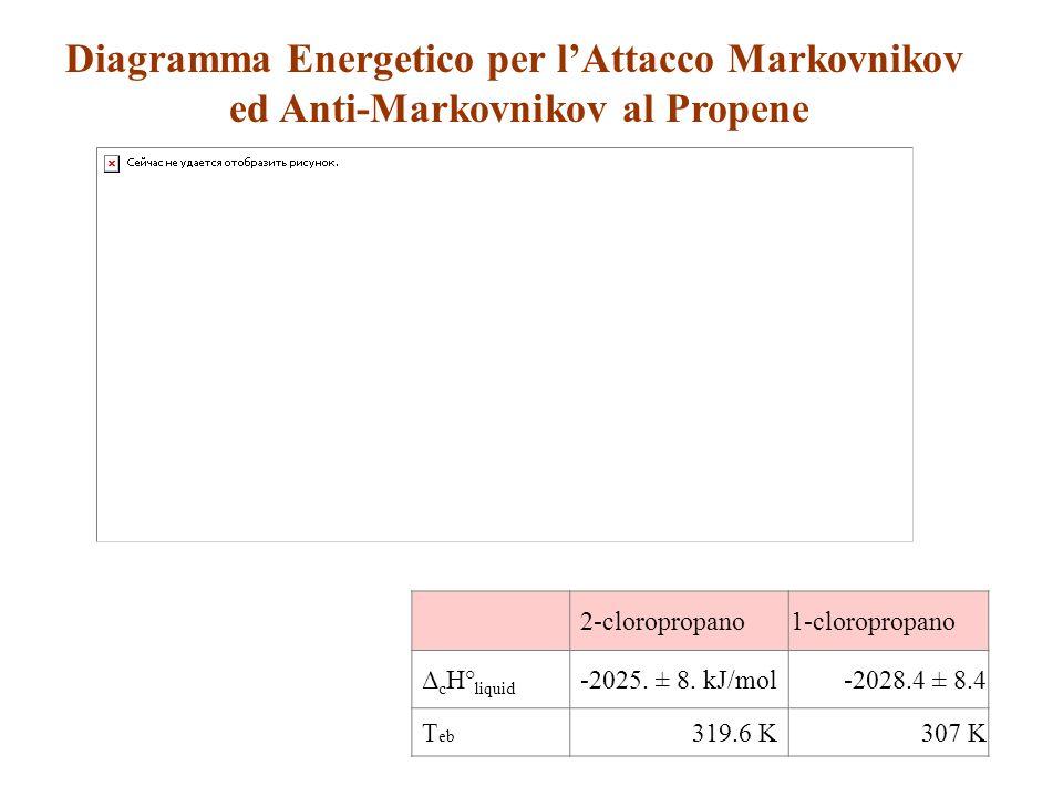 Diagramma Energetico per l'Attacco Markovnikov ed Anti-Markovnikov al Propene 2-cloropropano1-cloropropano Δ c H° liquid -2025. ± 8. kJ/mol-2028.4 ± 8