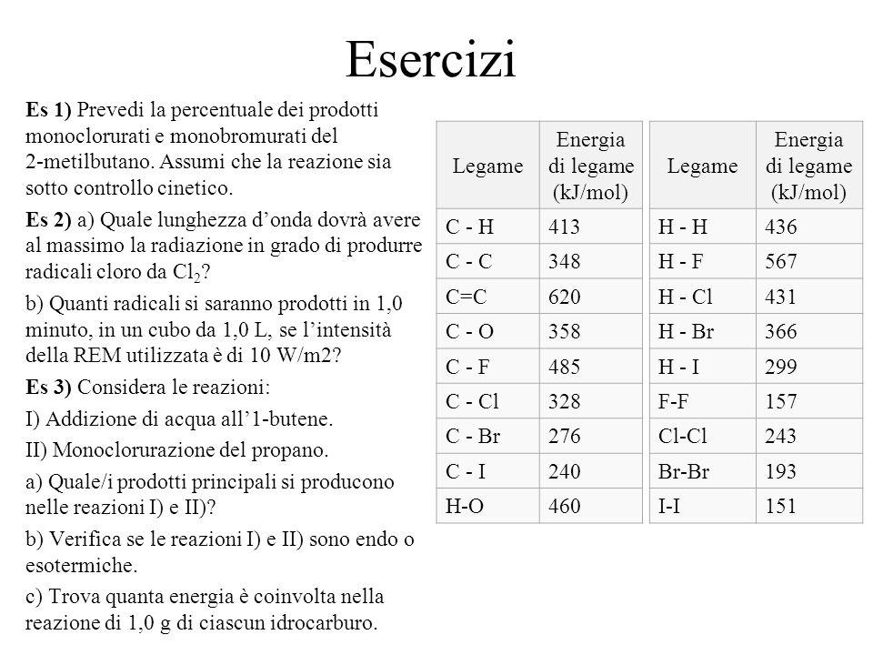 Esercizi Es 1) Prevedi la percentuale dei prodotti monoclorurati e monobromurati del 2-metilbutano. Assumi che la reazione sia sotto controllo cinetic