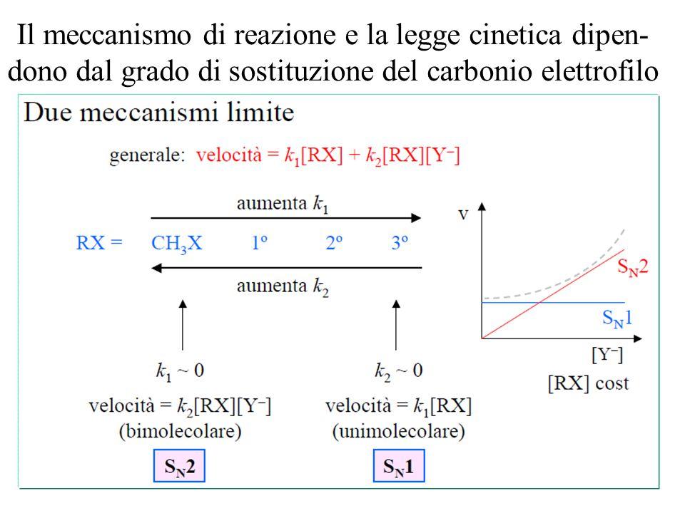 Il meccanismo di reazione e la legge cinetica dipen- dono dal grado di sostituzione del carbonio elettrofilo