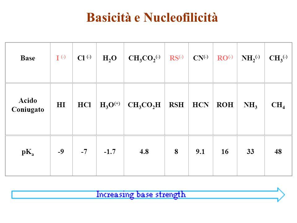 Basicità e Nucleofilicità BaseI (-) Cl (-) H2OH2OCH 3 CO 2 (-) RS (-) CN (-) RO (-) NH 2 (-) CH 3 (-) Acido Coniugato HIHClH 3 O (+) CH 3 CO 2 HRSHHCN