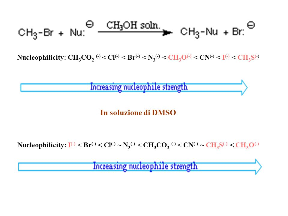 Nucleophilicity: CH 3 CO 2 (-) < Cl (-) < Br (-) < N 3 (-) < CH 3 O (-) < CN (-) < I (-) < CH 3 S (-) In soluzione di DMSO Nucleophilicity: I (-) < Br (-) < Cl (-) ~ N 3 (-) < CH 3 CO 2 (-) < CN (-) ~ CH 3 S (-) < CH 3 O (-)