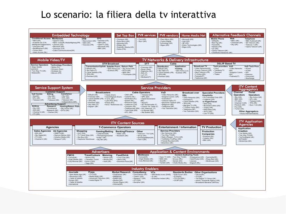 - La televisione digitale rappresenta una grande opportunità di sviluppo in Italia - La conoscenza dei contenuti multimediali e delle potenzialità delle nuove piattaforme digitali è ancora bassa e le principali emittenti sono ancora in fase di sperimentazione nell'offerta di contenuti e servizi innovativi - La disponibilità di contenuti, servizi e applicazioni che stimolino l'adozione e l'utilizzo della TV digitale interattiva da parte dei consumatori è uno dei fattori critici di successo - Quest'anno si è assistito a una fortissima diffusione dei decoder per il dtt trainata dal modello delle card prepagate per la visione dell'offerta del campionato di calcio di serie A Lo scenario: la situazione in Italia