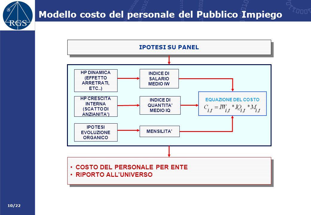 10/22 Modello costo del personale del Pubblico Impiego IPOTESI SU PANEL EQUAZIONE DEL COSTO IPOTESI EVOLUZIONE ORGANICO HP DINAMICA (EFFETTO ARRETRATI