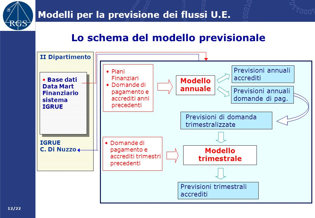 12/22 Modelli per la previsione dei flussi U.E. Lo schema del modello previsionale II Dipartimento IGRUE C. Di Nuzzo Base dati Data Mart Finanziario s