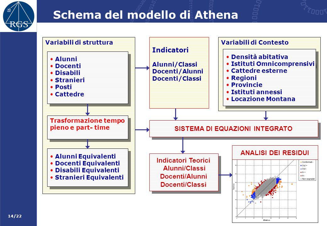 14/22 Schema del modello di Athena Variabili di struttura Alunni Docenti Disabili Stranieri Posti Cattedre Alunni Docenti Disabili Stranieri Posti Cat