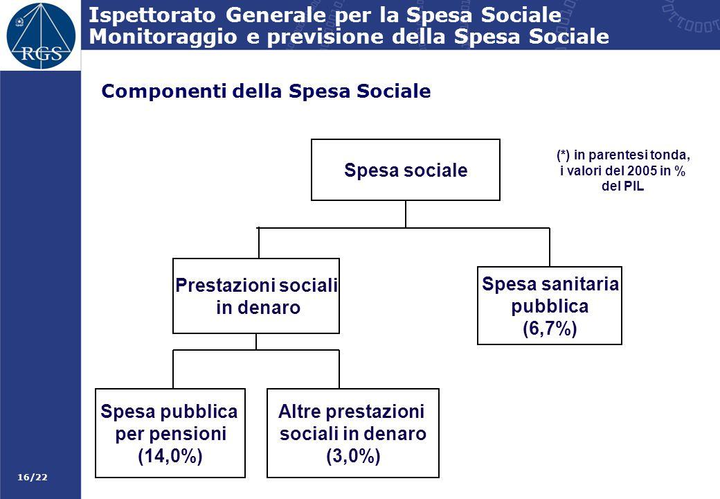 16/22 Ispettorato Generale per la Spesa Sociale Monitoraggio e previsione della Spesa Sociale Spesa sanitaria pubblica (6,7%) Prestazioni sociali in d