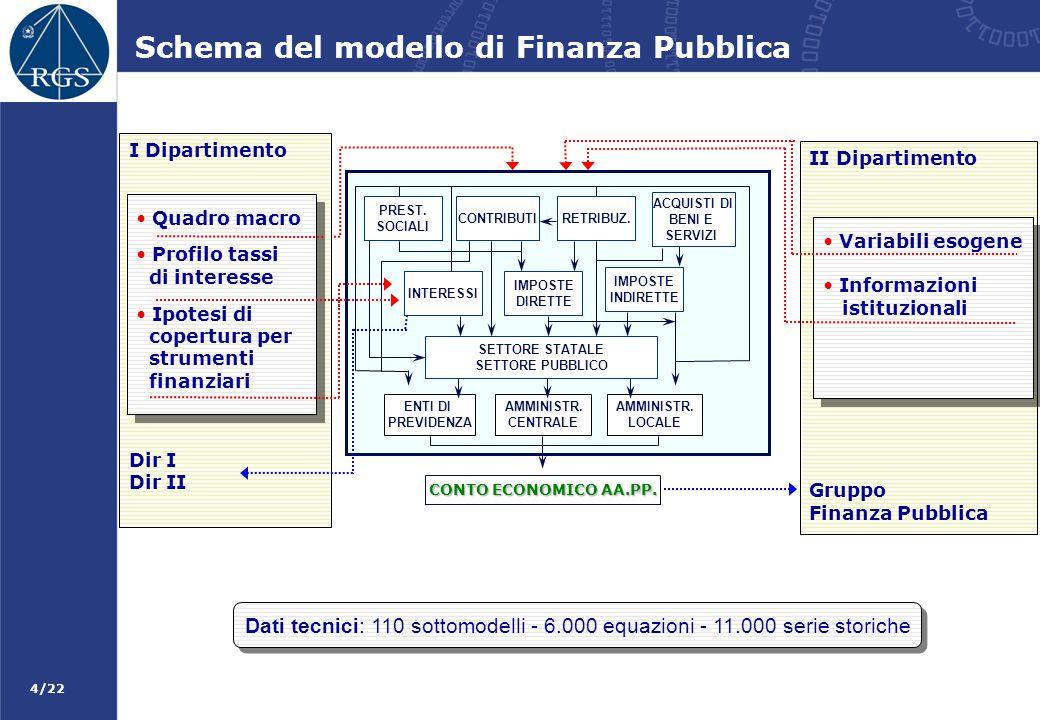 4/22 Schema del modello di Finanza Pubblica CONTO ECONOMICO AA.PP. PREST. SOCIALI CONTRIBUTIRETRIBUZ. ACQUISTI DI BENI E SERVIZI INTERESSI IMPOSTE DIR