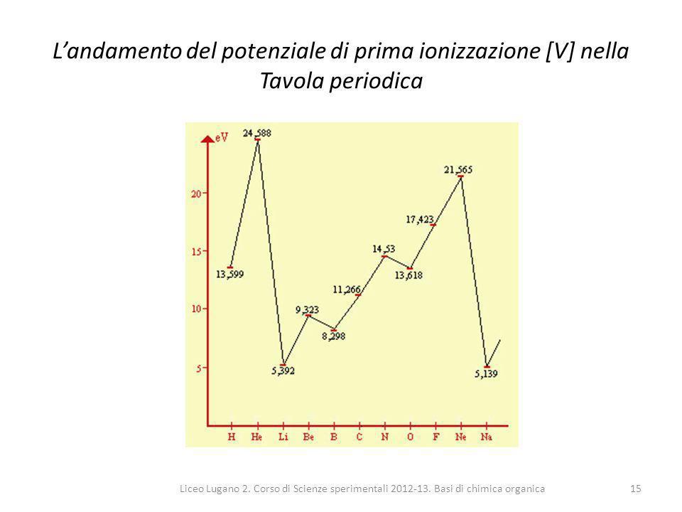 Liceo Lugano 2. Corso di Scienze sperimentali 2012-13. Basi di chimica organica15 L'andamento del potenziale di prima ionizzazione [V] nella Tavola pe